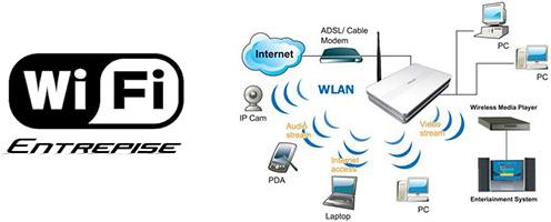 réseaux Wifi professionnel